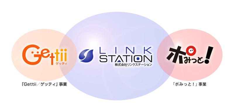 株式会社リンクステーション